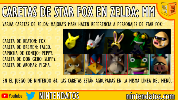 Caretas de Star Fox en Zelda Majora's Mask